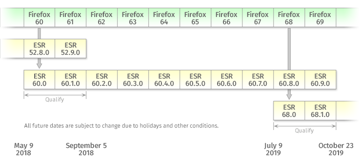 Reminder: Firefox 52 ESR Is EOL Since September 5 2018 - Technology