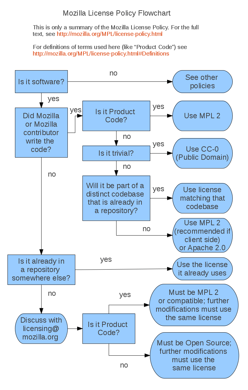 regarding the flowchart idea a simple and interesting document made by mozilla is available here - Open Source Flow Chart Software